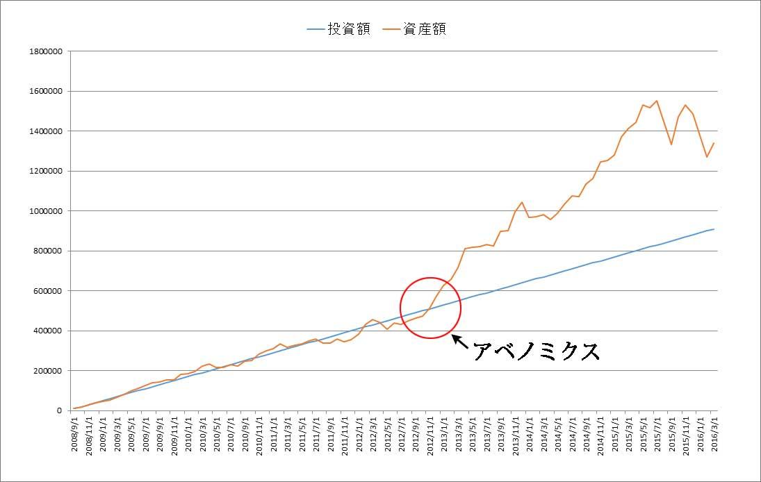 リーマンショック後の2008年9月から2016年3月までドルコスト平均法で買った投資額と資産額のグラフ