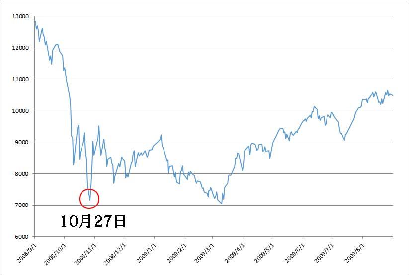 リーマンショック後の1年の日経平均株価推移
