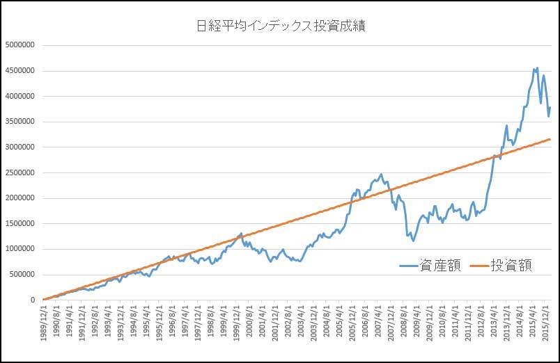 1989年12月からの日経平均インデックス投資の成績