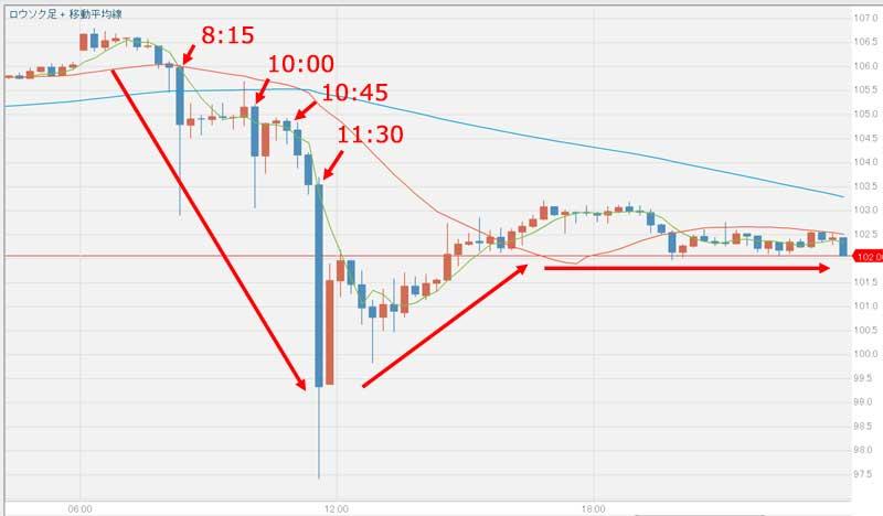 6月24日ドル円為替グラフ