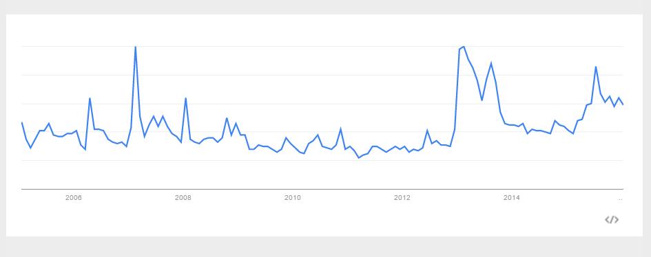 「バブル」のGoogleトレンドの検索傾向