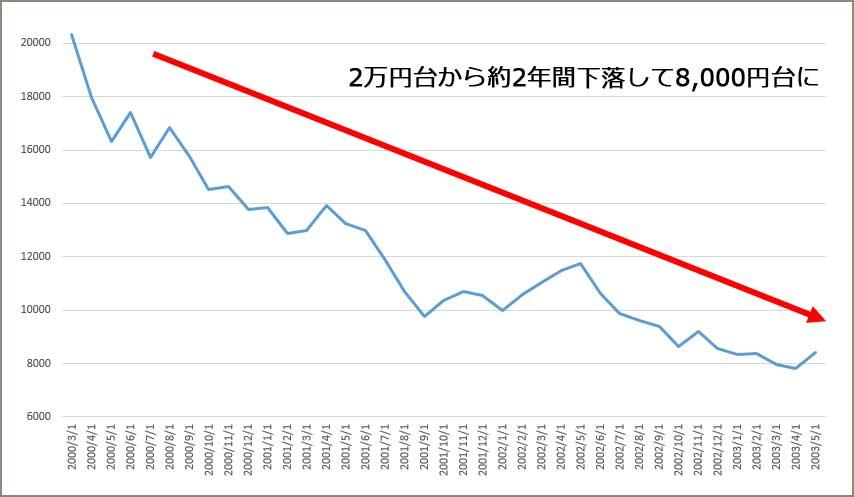 ITバブル崩壊の2000年3月から2年間の日経平均株価の推移