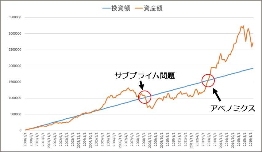 ITバブル後からのドルコスト平均法で買った時の投資額と資産額