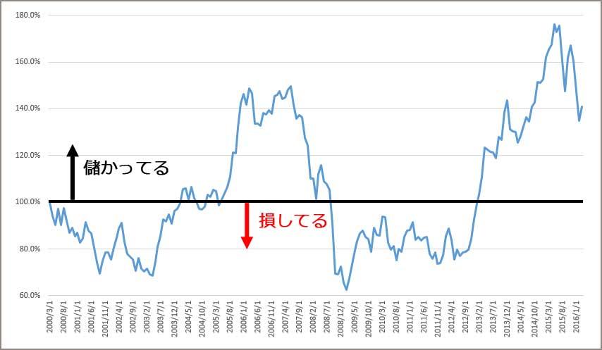 投資額と資産額のリターンの割合