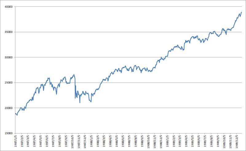 日経平均1987年~1989年