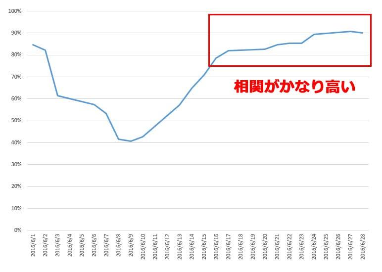 2016年6圧の日経平均とドル円為替の相関グラフ