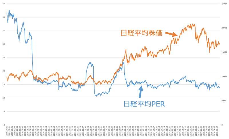 2009年7月からの日経平均株価と日経平均PER