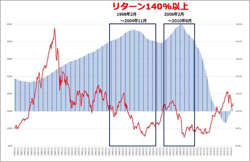 インデックス投資の始めた時期とリターンと日経平均