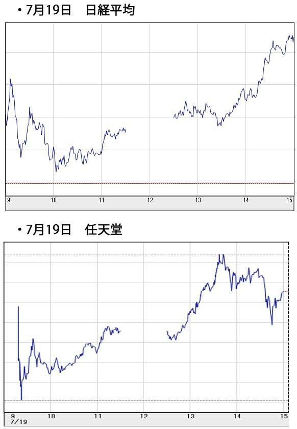 7月19日日経平均と任天堂グラフ