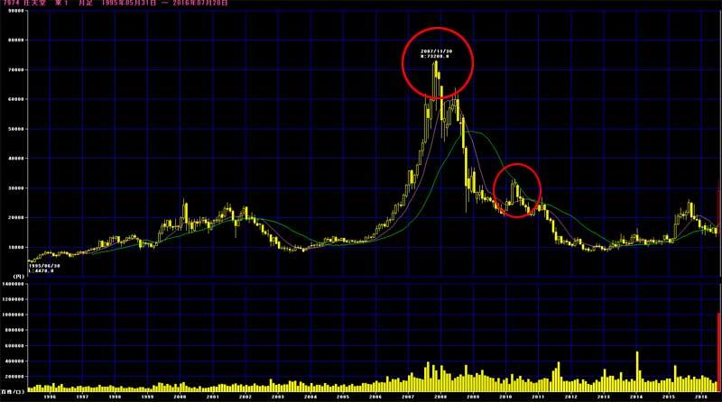 任天堂の株価推移グラフ