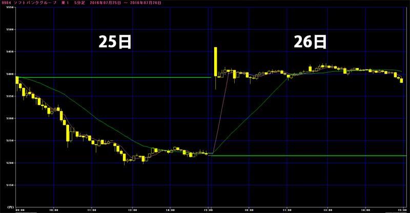ソフトバンク7月26日の株価グラフ