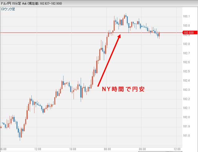 8月31日昨日のドル円相場グラフ