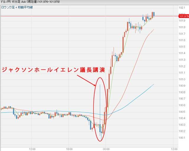 8月29日先週末のドル円為替グラフ