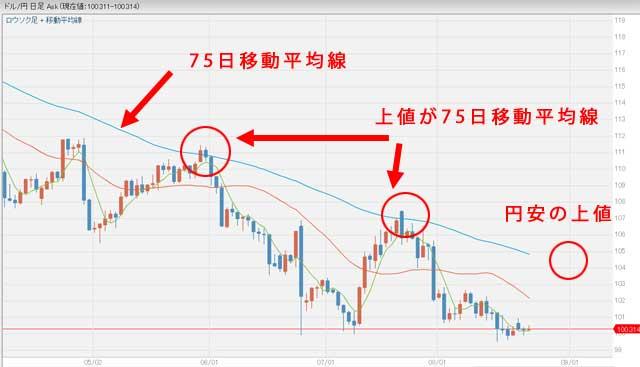 ドル円の直近の日足チャート