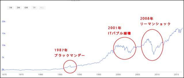 NYダウの過去30年の暴落グラフ