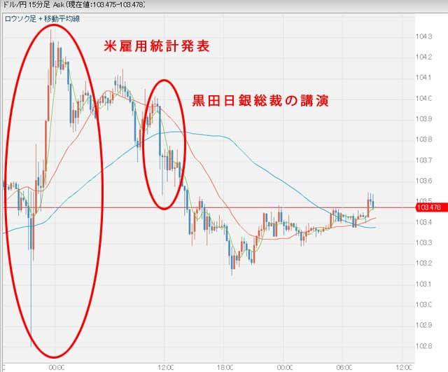 9月6日昨日のドル円相場グラフ