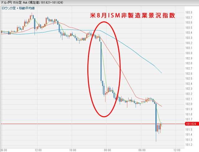 9月7日昨日のドル円相場グラフ