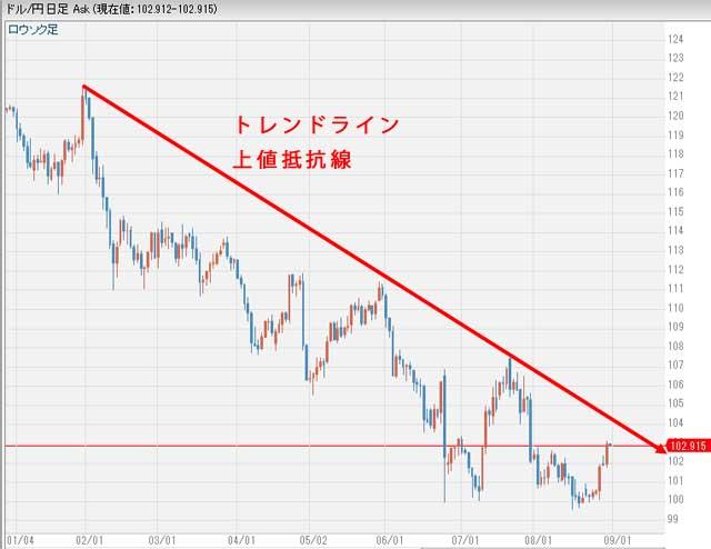 ドル円相場8月トレンドライン