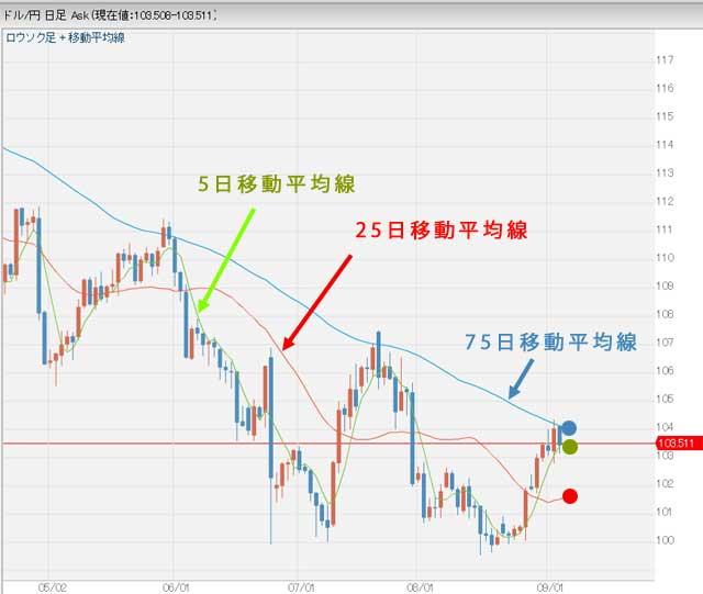 ドル円為替テクニカル75日移動平均線分析