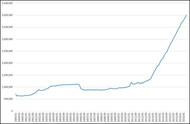 日銀マネタリーベース推移グラフ