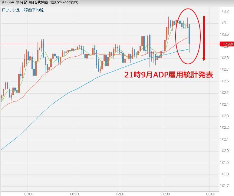 9月ADP雇用統計発表後のドル円相場グラフ