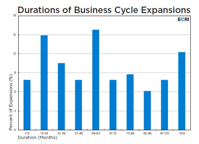 ビジネスサイクル