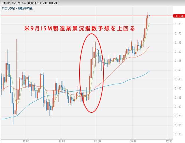10月4日昨日のドル円相場グラフ