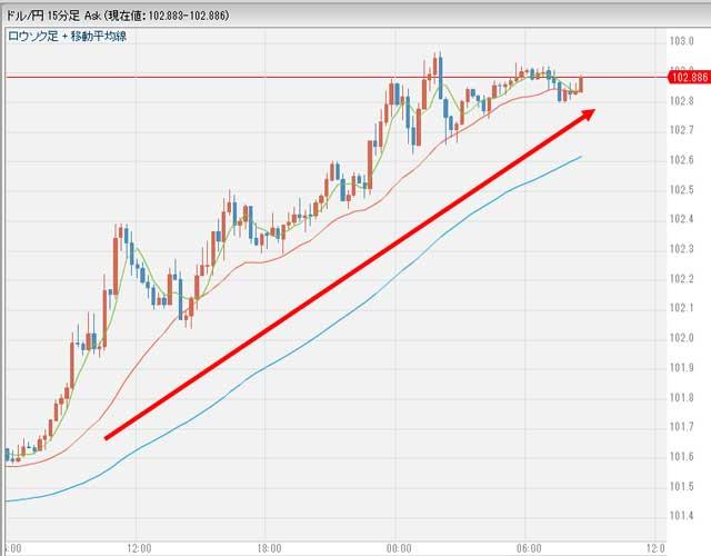 10月5日の昨日のドル円相場グラフ