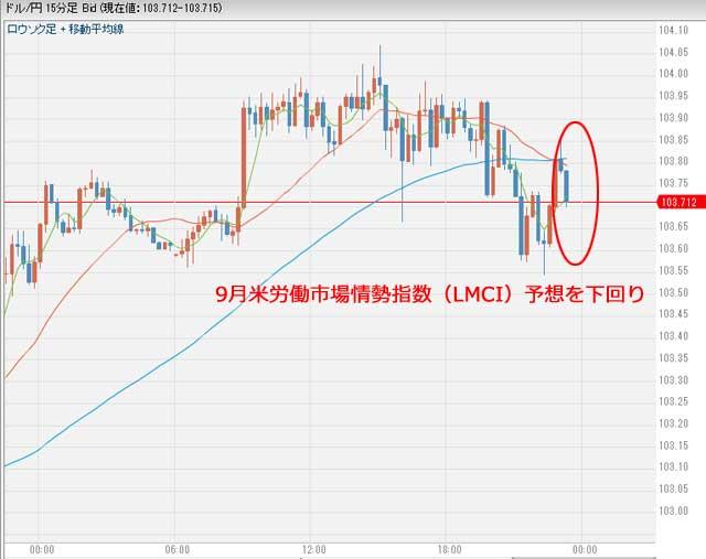 9月米労働市場情勢指数(LMCI)予想を下回り円高に10月11日