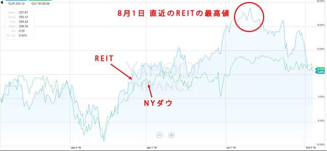 直近1年のREITとNYダウのチャート