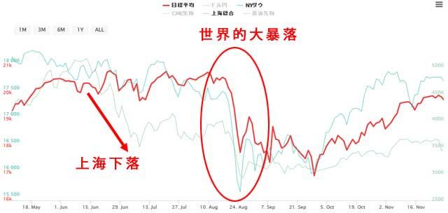 2015年6月から8月の中国株大暴落と世界的株暴落