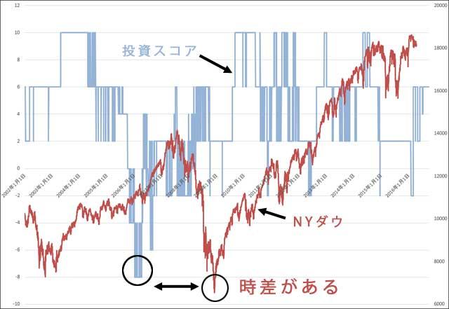 投資スコアとNYダウのグラフ