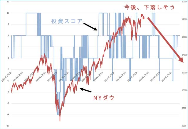投資スコアとNYダウの下落時を合わせたグラフ