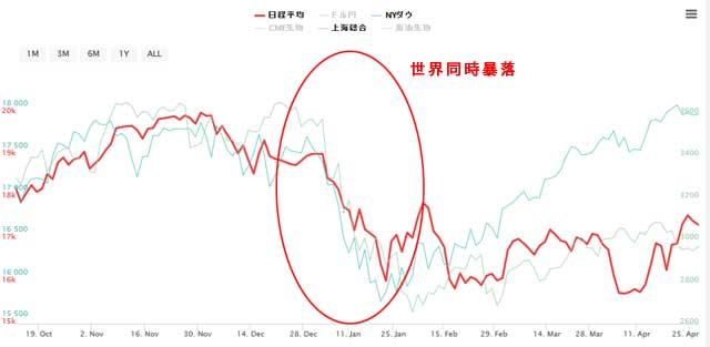2016年1月の中国株大暴落の世界同時暴落チャート