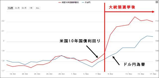 11月17日米国10年国債利回りとドル円為替チャート