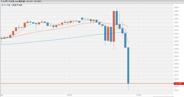 大統領選ドル円チャート