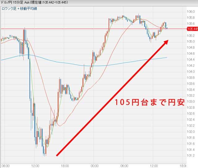 11月10日14時50分のドル円チャート