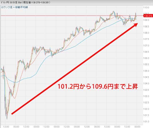11月17日23時40分のドル円為替チャート