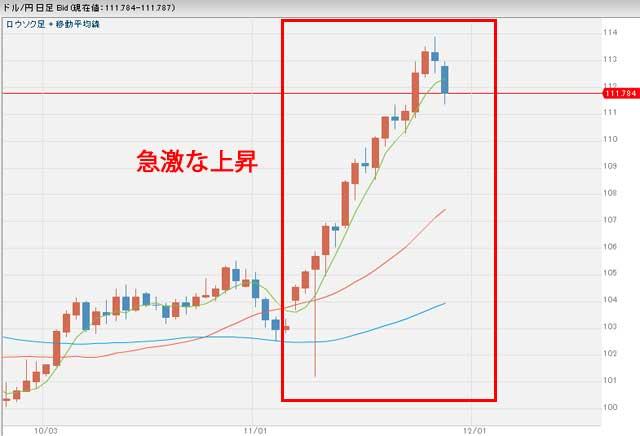 11月28日ドル円為替チャート日足