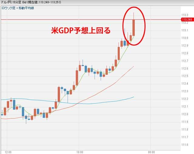 11月29日22:30ドル円為替 米GDP発表後