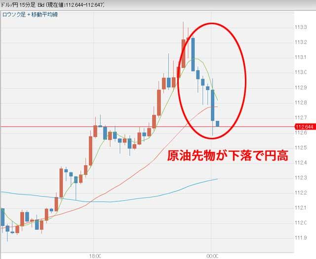 11月30日0時ごろドル円為替チャート