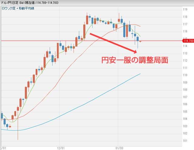 大統領選後のドル円為替チャート1月13日