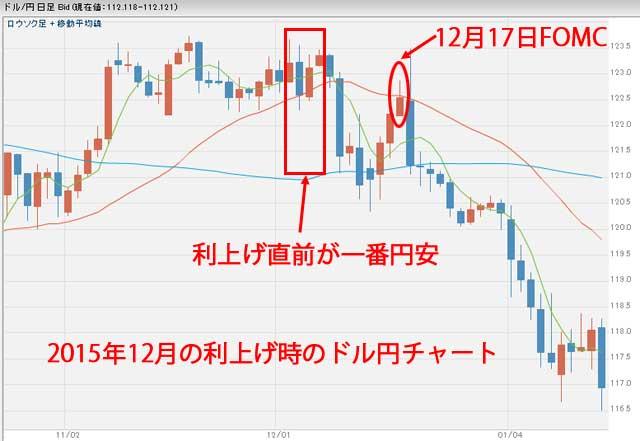 2015年12月利上げ時のドル円為替チャート