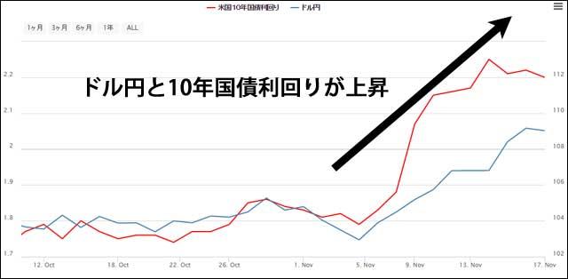 ドル円と米10年国債利回りチャート