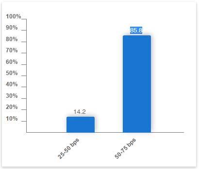 FedWatch12月利上げ確率