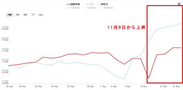 11月16日から直近1か月の日経平均とNYダウ
