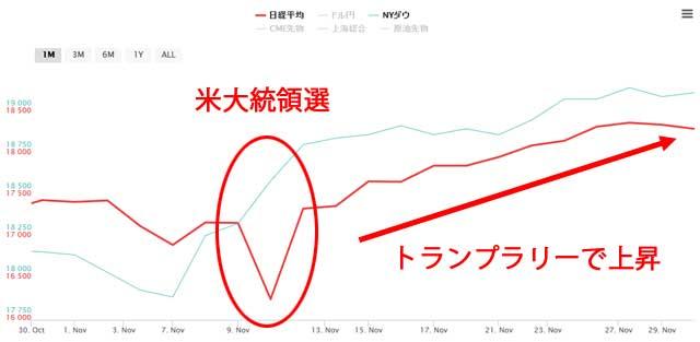 11月の日経平均とNYダウのチャート