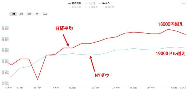 大統領選から12月6日までの日経平均とNYダウのチャート