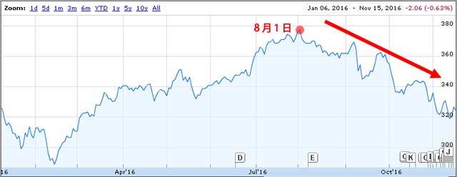 11月16日のリート指数チャート