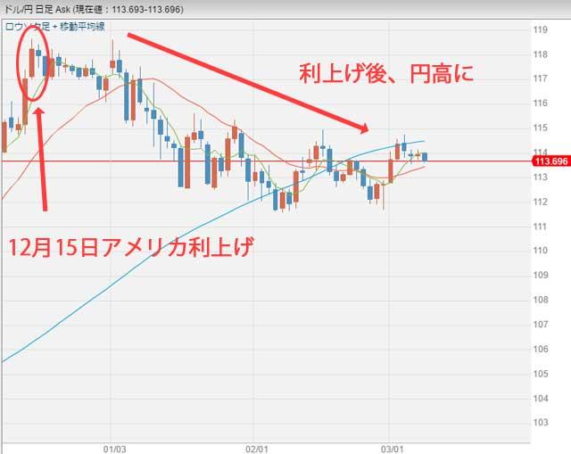 2016年12月アメリカ利上げ後のドル円チャート日足